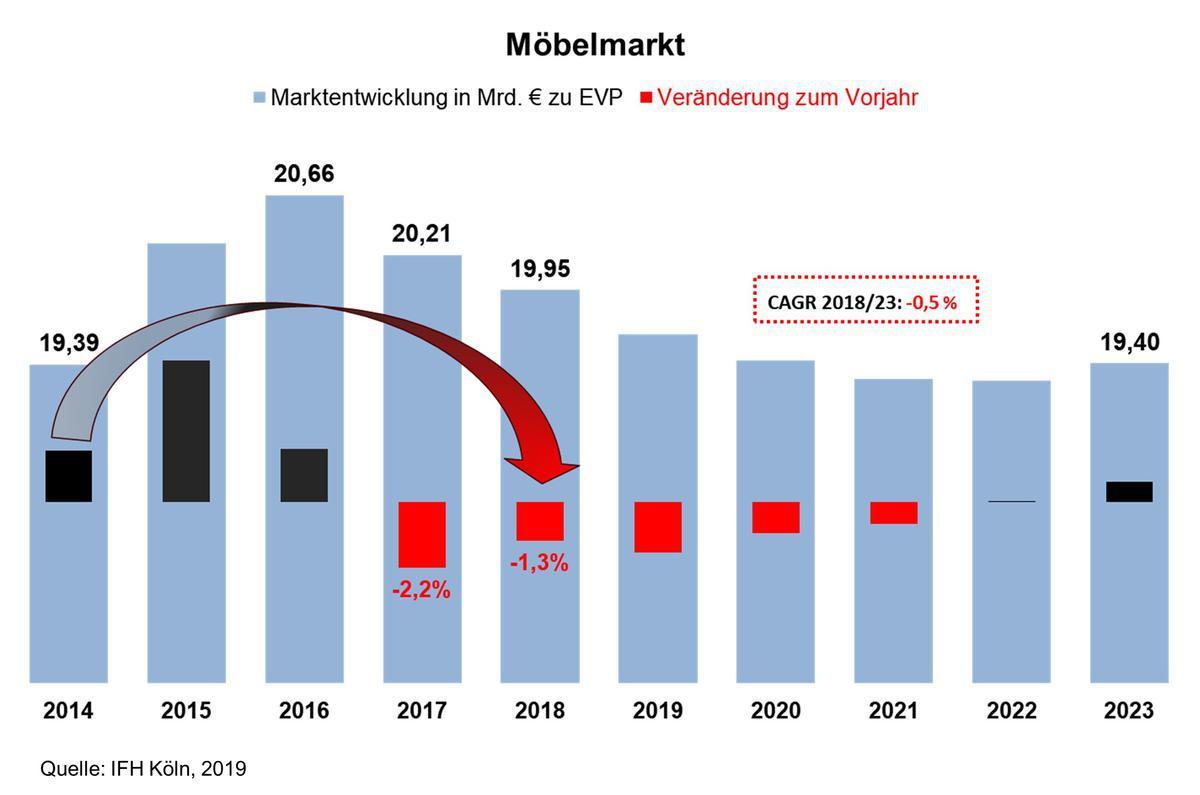 Möbelhandel Steigert Umsatz Nur Im Internet