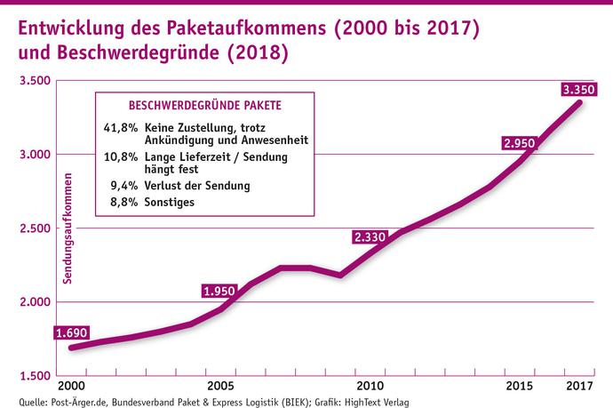 Entwicklung des Paketaufkommens (2000 bis 2017) und Beschwerdegründe (2018) (Grafik: Quelle: Post-Ärger.de, Bundesverband Paket & Express Logistik (BIEK); Grafik: HighText Verlag)