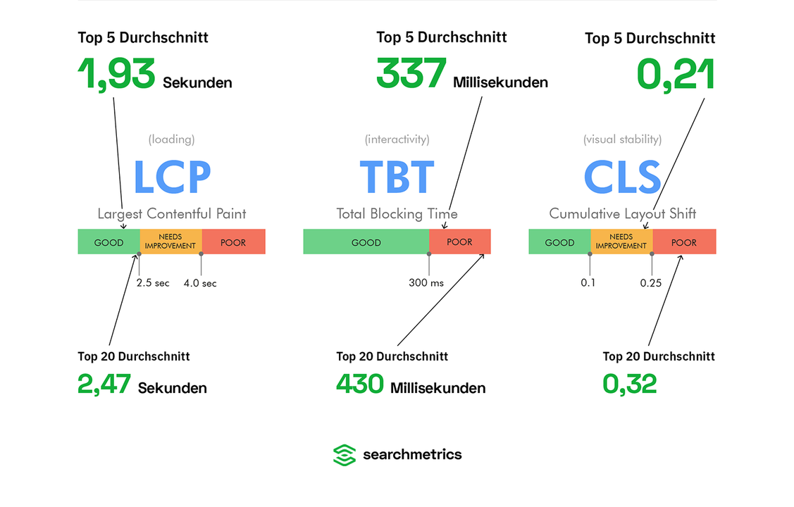 (Grafik: Searchmetrics)