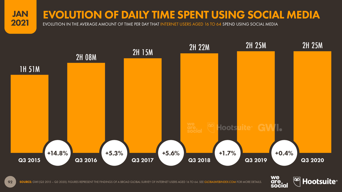 (Grafik: We are social / Hootsuite)